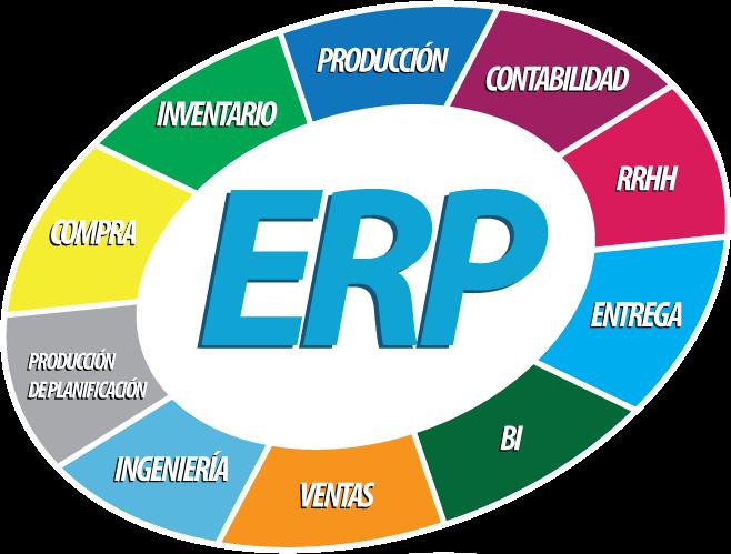 ¿Cuándo y porqué implementar un sistema ERP?