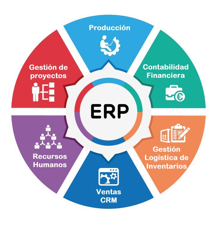 El ERP es un software de gestión, que permite controlar y planificar los recursos y procesos dentro de la empresa.