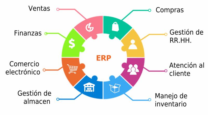 un sistema ERP en tu empresa trae beneficios que requieren dedicación y trabajo para que funcione.
