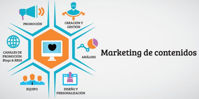 ¿Debemos hacer Marketing de contenidos?