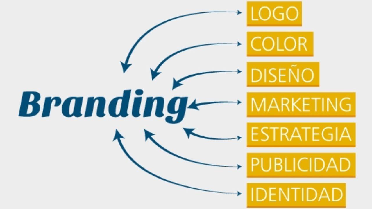 es importante saber que es el Branding que es el trabajo de gestión de marca con el objetivo de hacerla conocida.