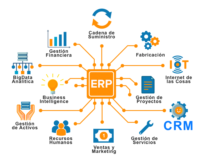 Principales ventajas de implementar un ERP