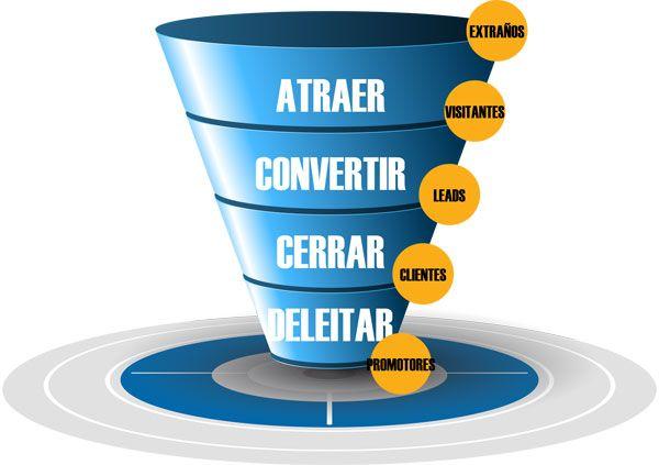 El Marketing de atracción o Inbound Marketing es opuesto al Marketing tradicional